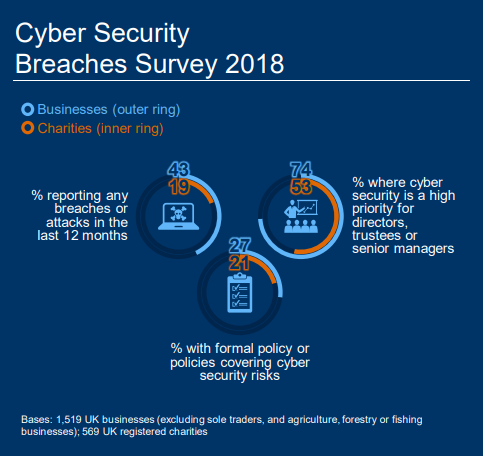 image of statistics and pie chart fro government data breach survey 2018